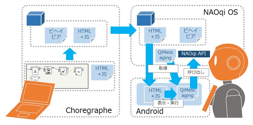 QiMessaging JavaScript 概念図